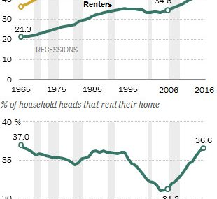 More people rent homes now than the last 57 years
